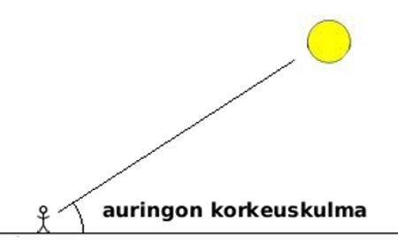 mihin aikaan aurinko nousee